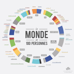 Infographie 100 Personnes Grand