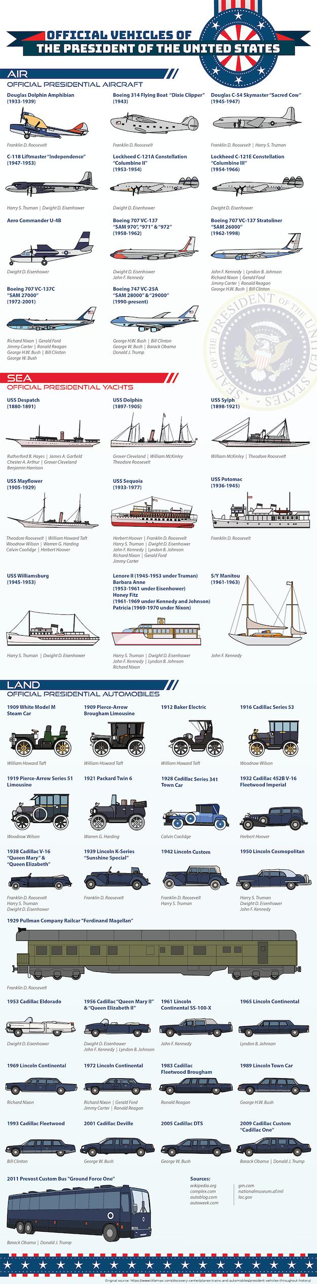 véhicules présidentiels tazuniens